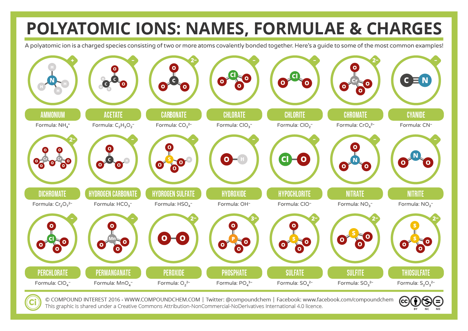 Common Polyatomic Ions: Names, Formulae, and Charges ...