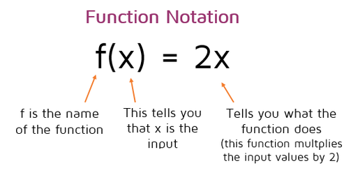 Function Notation p3