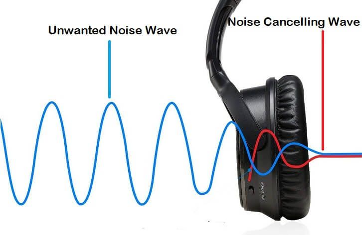 Noise Cancelling VS Noise Isolating Which is Better ...