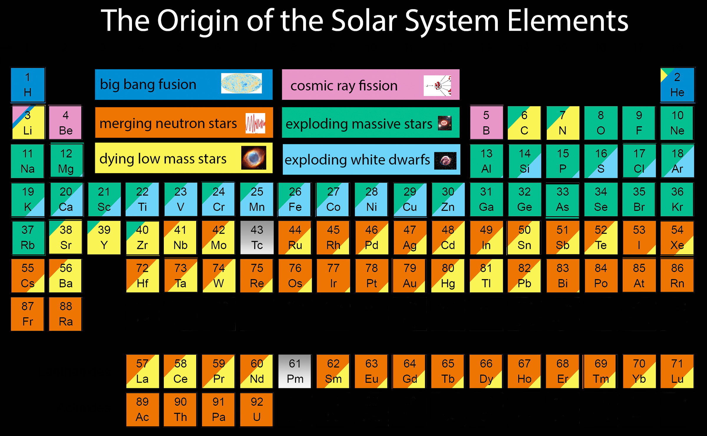 This new Periodic Table shows the astounding origins of ...