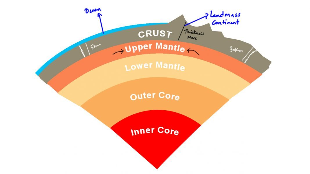 understanding geomorphic processes and earth movements for
